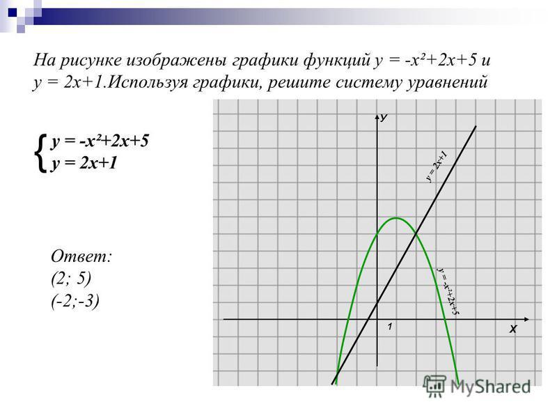 На рисунке изображены графики функций у = -х²+2 х+5 и у = 2 х+1. Используя графики, решите систему уравнений { Х У 1 у = -х²+2 х+5 у = 2 х+1 у = -х²+2 х+5 у = 2 х+1 Ответ: (2; 5) (-2;-3)