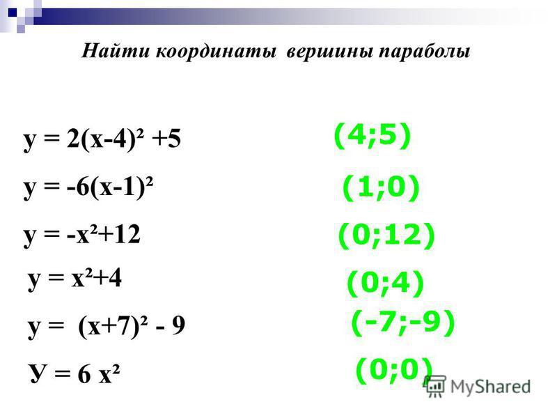 у = 2(х-4)² +5 у = -6(х-1)² у = -х²+12 у = х²+4 у = (х+7)² - 9 У = 6 х² (4;5) (1;0) (0;12) (0;4) (-7;-9) (0;0) Найти координаты вершины параболы
