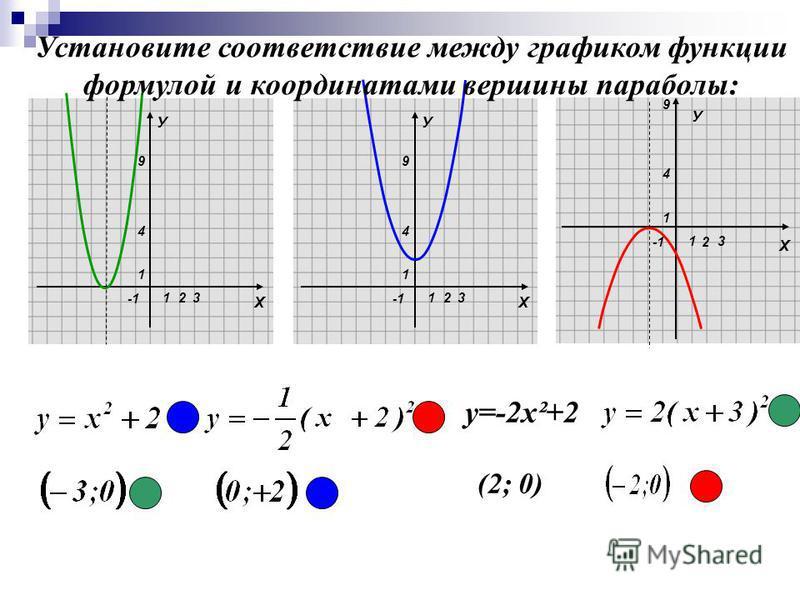 Х У 1 1 4 9 23 Х У 1 1 4 9 23 2 Х 1 1 4 9 3 У Установите соответствие между графиком функции формулой и координатами вершины параболы: у=-2 х²+2 (2; 0)