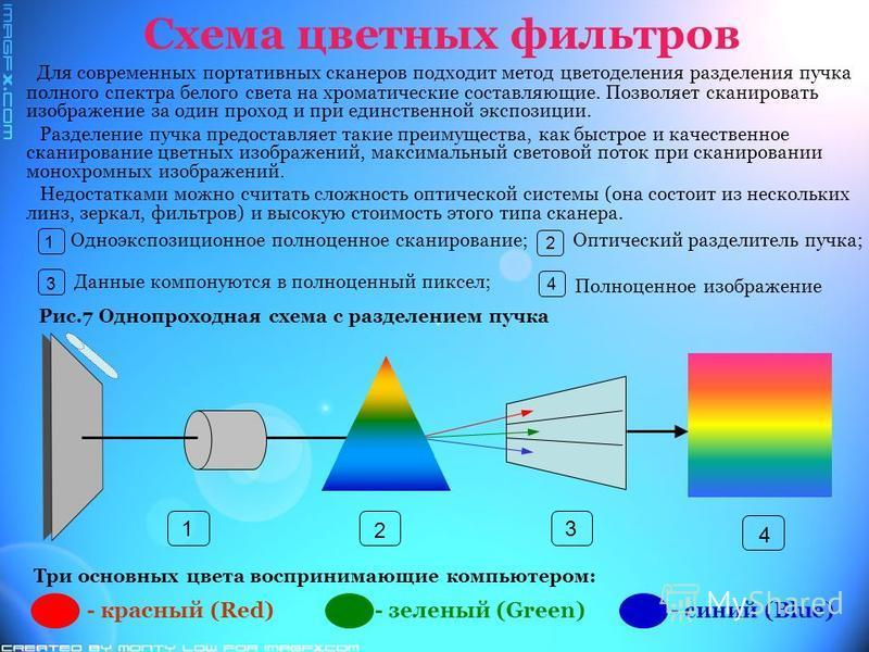 Схема цветных фильтров Для современных портативных сканеров подходит метод цветоделения разделения пучка полного спектра белого света на хроматические составляющие. Позволяет сканировать изображение за один проход и при единственной экспозиции. Разде