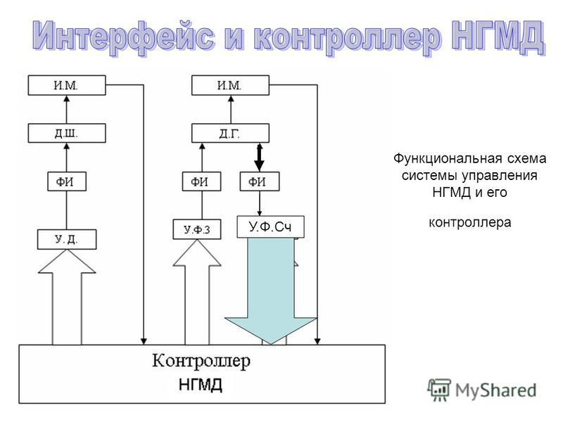 Функциональная схема системы управления НГМД и его контроллера У.Ф.Сч