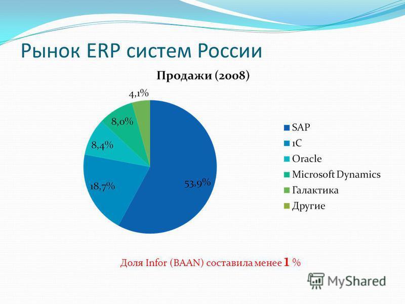 Рынок ERP систем России Доля Infor (BAAN) составила менее 1 %