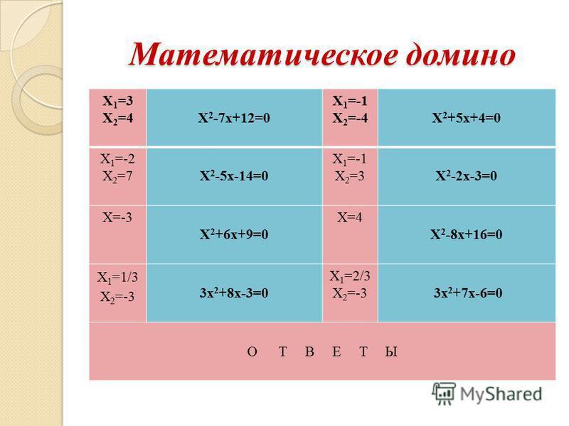 Математическое домино Х 1 =3 Х 2 =4Х 2 -7 х+12=0 Х 1 =-1 Х 2 =-4Х 2 +5 х+4=0 Х 1 =-2 Х 2 =7Х 2 -5 х-14=0 Х 1 =-1 Х 2 =3Х 2 -2 х-3=0 Х=-3 Х 2 +6 х+9=0 Х=4 Х 2 -8 х+16=0 Х 1 =1/3 Х 2 =-3 3 х 2 +8 х-3=0 Х 1 =2/3 Х 2 =-3 3 х 2 +7 х-6=0 О Т В Е Т Ы