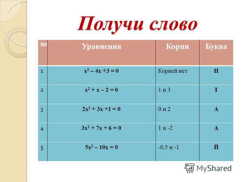 Получи слово Уравнения КорниБуква 1 х 2 – 4 х +3 = 0Корней нетН 2 х 2 + х – 2 = 01 и 3Т 3 2 х 2 + 3 х +1 = 00 и 2А 4 3 х 2 + 7 х + 6 = 01 и -2А 5 5 х 2 – 10 х = 0-0,5 и -1Й