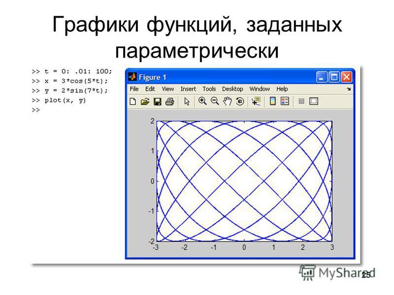 25 Графики функций, заданных параметрически
