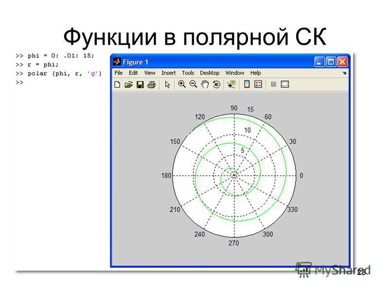 28 Функции в полярной СК