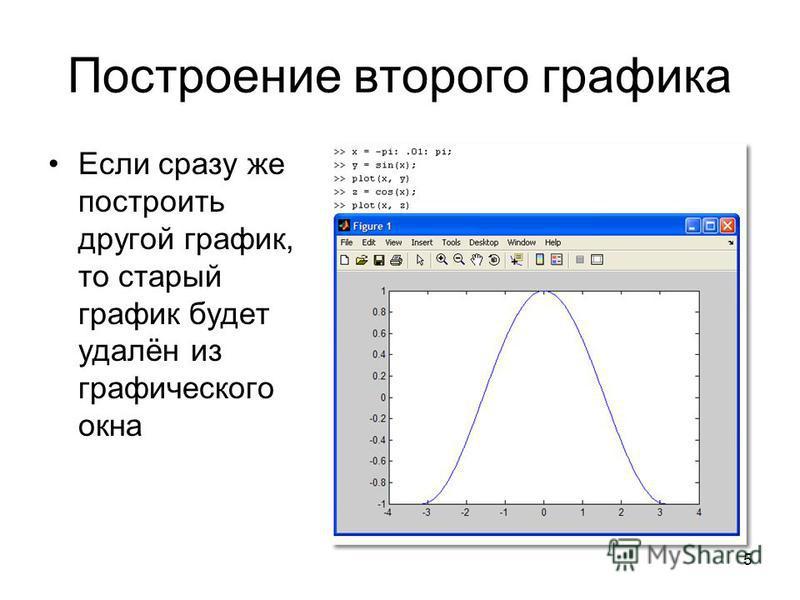 5 Построение второго графика Если сразу же построить другой график, то старый график будет удалён из графического окна