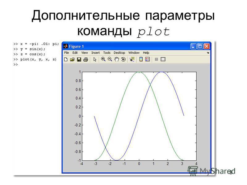 8 Дополнительные параметры команды plot
