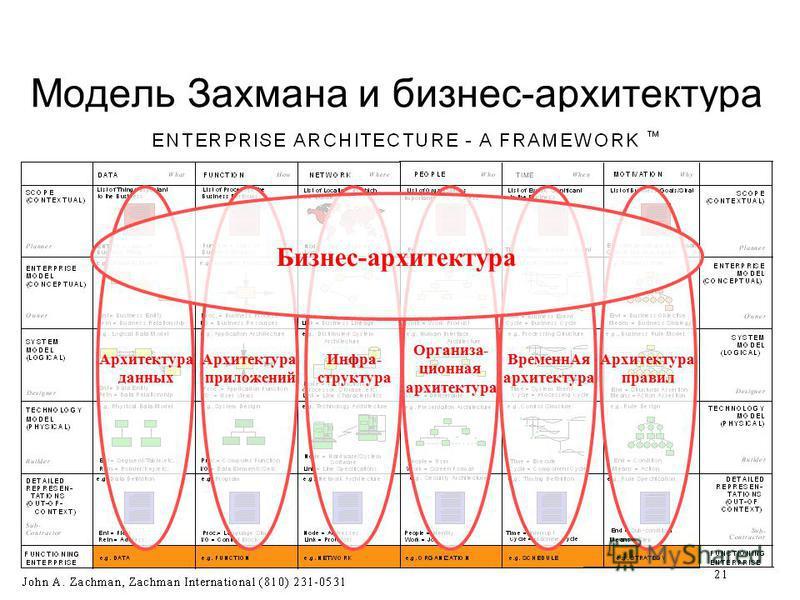 Модель Захмана и бизнес-архитектура Инфра- структура Архитектура приложений Архитектура данных Oрганиза- ционная архитектура Временн Ая архитектура Архитектура правил Бизнес-архитектура