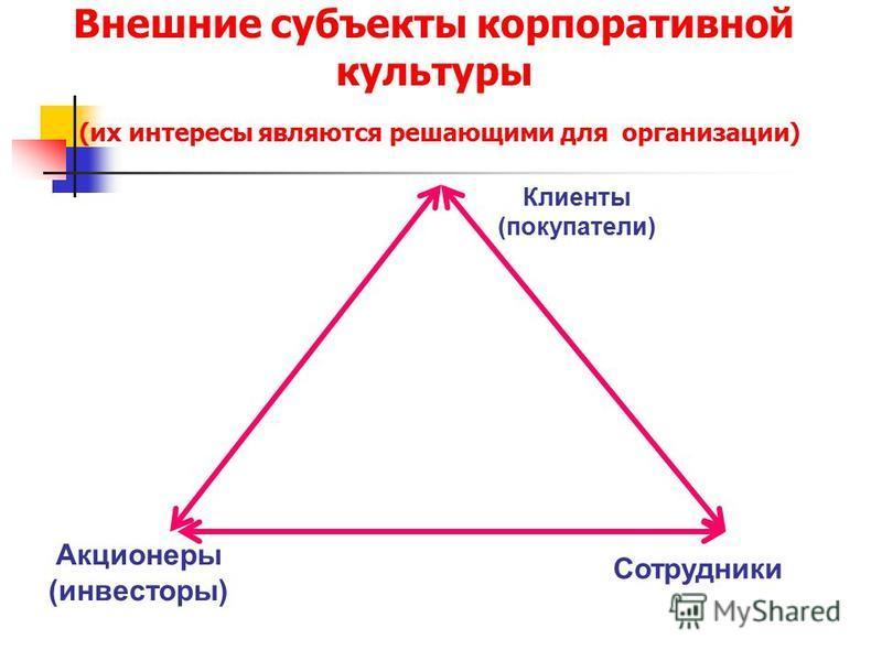 Внешние субъекты корпоративной культуры (их интересы являются решающими для организации) Клиенты (покупатели) Акционеры (инвесторы) Сотрудники