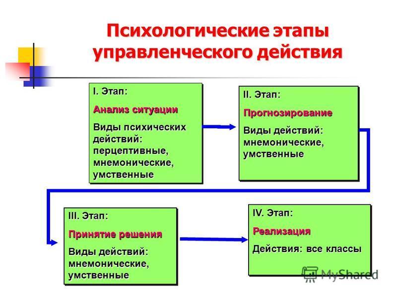 Психологические этапы управленческого действия I. Этап: Анализ ситуации Виды психических действий: перцептивные, мнемонические, умственные I. Этап: Анализ ситуации Виды психических действий: перцептивные, мнемонические, умственные II. Этап: Прогнозир