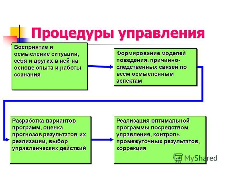 Процедуры управления Восприятие и осмысление ситуации, себя и других в ней на основе опыта и работы сознания Формирование моделей поведения, причинно- следственных связей по всем осмысленным аспектам Разработка вариантов программ, оценка прогнозов ре