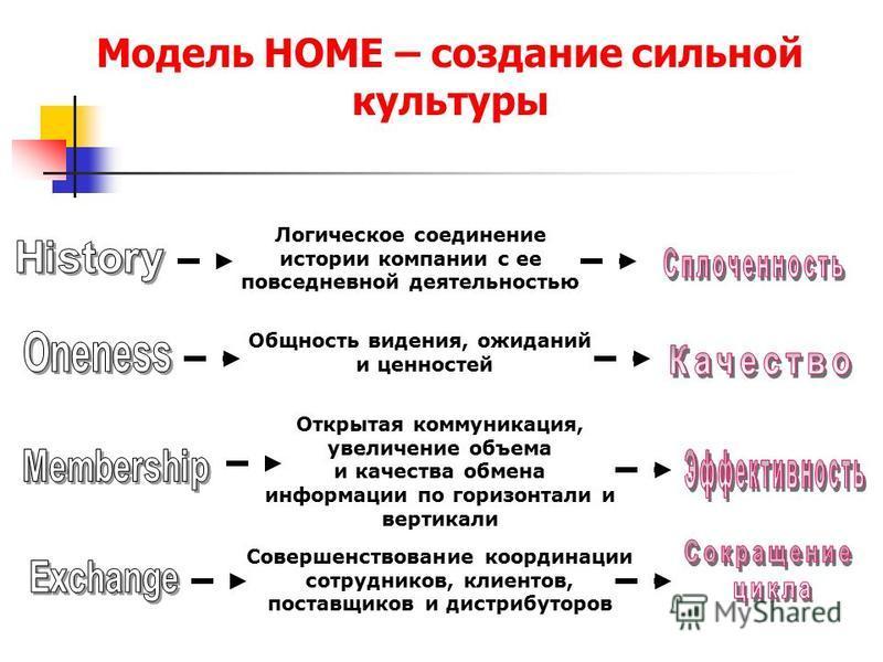 Модель HOME – создание сильной культуры Логическое соединение истории компании с ее повседневной деятельностью Общность видения, ожиданий и ценностей Открытая коммуникация, увеличение объема и качества обмена информации по горизонтали и вертикали Сов