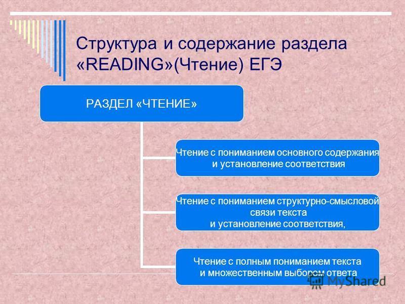 Структура и содержание раздела «READING»(Чтение) ЕГЭ РАЗДЕЛ «ЧТЕНИЕ» Чтение с пониманием основного содержания и установление соответствия Чтение с пониманием структурно-смысловой связи текста и установление соответствия, Чтение с полным пониманием те
