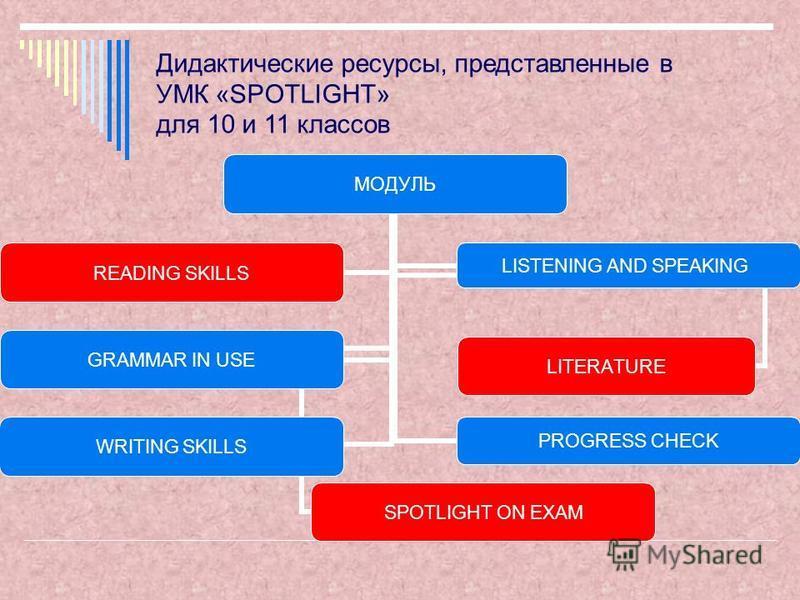 Дидактические ресурсы, представленные в УМК «SPOTLIGHT» для 10 и 11 классов МОДУЛЬ WRITING SKILLS PROGRESS CHECK LITERATURE READING SKILLS LISTENING AND SPEAKING GRAMMAR IN USE SPOTLIGHT ON EXAM
