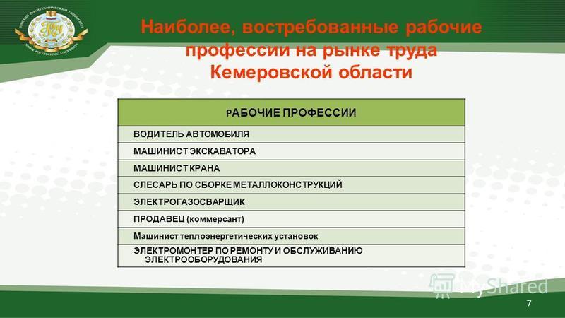 Наиболее, востребованные рабочие профессии на рынке труда Кемеровской области Р АБОЧИЕ ПРОФЕССИИ ВОДИТЕЛЬ АВТОМОБИЛЯ МАШИНИСТ ЭКСКАВАТОРА МАШИНИСТ КРАНА СЛЕСАРЬ ПО СБОРКЕ МЕТАЛЛОКОНСТРУКЦИЙ ЭЛЕКТРОГАЗОСВАРЩИК ПРОДАВЕЦ (коммерсант) Машинист теплоэнерг