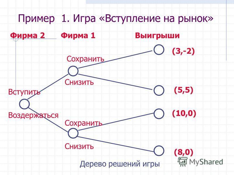 Вступить Воздержаться Сохранить Снизить Фирма 2Фирма 1Выигрыши (3,-2) (5,5) (10,0) (8,0) Дерево решений игры Пример 1. Игра «Вступление на рынок»