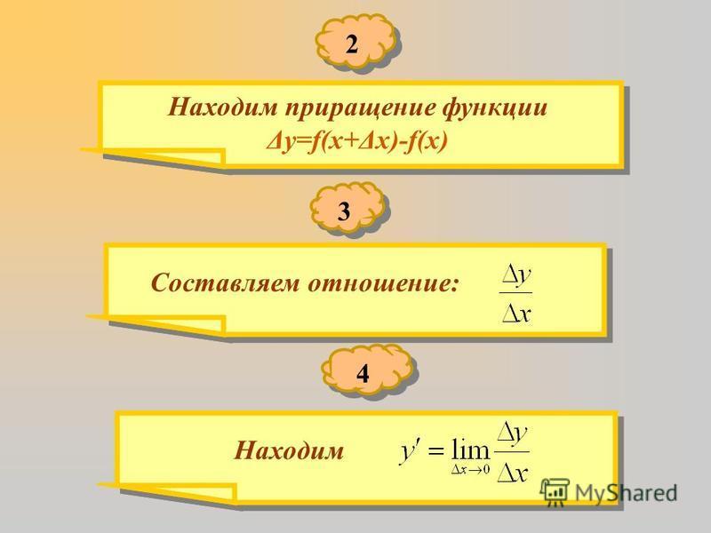 Находим приращение функции Δy=f(x+Δx)-f(x) Находим приращение функции Δy=f(x+Δx)-f(x) 2 2 3 3 Составляем отношение: 4 4 Находим