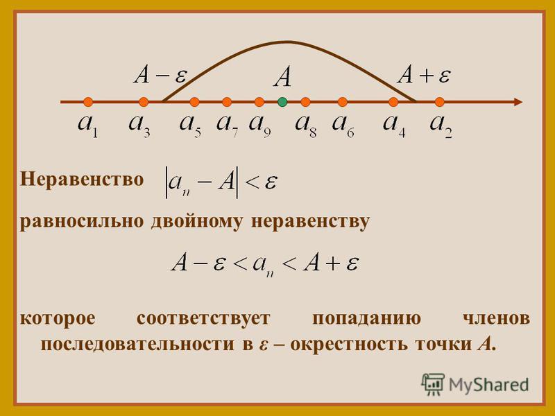 Неравенство равносильно двойному неравенству которое соответствует попаданию членов последовательности в ε – окрестность точки А.