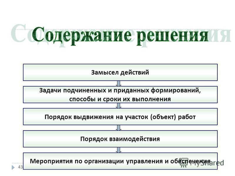 43 Замысел действий Задачи подчиненных и приданных формирований, способы и сроки их выполнения Порядок выдвижения на участок ( объект ) работ Порядок взаимодействия Мероприятия по организации управления и обеспечения