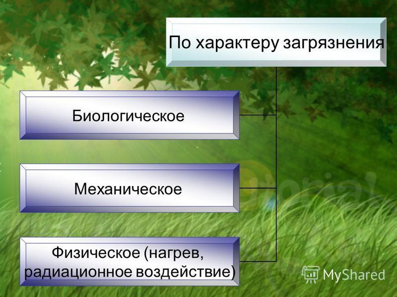 По характеру загрязнения Биологическое Механическое Физическое (нагрев, радиационное воздействие)