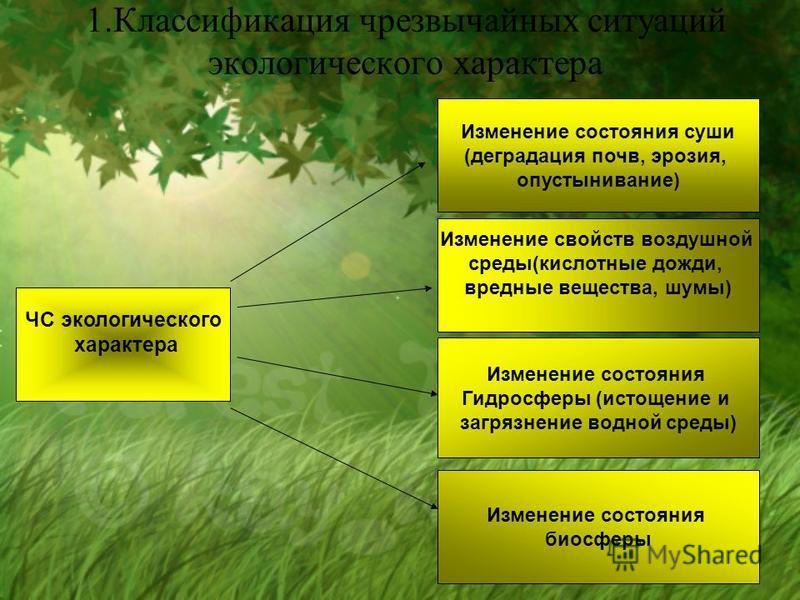 1. Классификация чрезвычайных ситуаций экологического характера ЧС экологического характера Изменение состояния суши (деградация почв, эрозия, опустынивание) Изменение свойств воздушной среды(кислотные дожди, вредные вещества, шумы) Изменение состоян