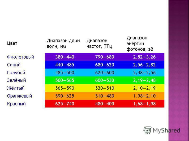 Цвет Диапазон длин волн, нм Диапазон частот, ТГц Диапазон энергии фотонов, эВ Фиолетовый 3804407906802,823,26 Синий 4404856806202,562,82 Голубой 4855006206002,482,56 Зелёный 5005656005302,192,48 Жёлтый 5655905305102,102,19 Оранжевый 5906255104801,982