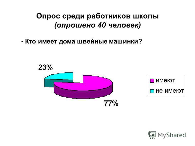 Опрос среди работников школы (опрошено 40 человек) - Кто имеет дома швейные машинки?