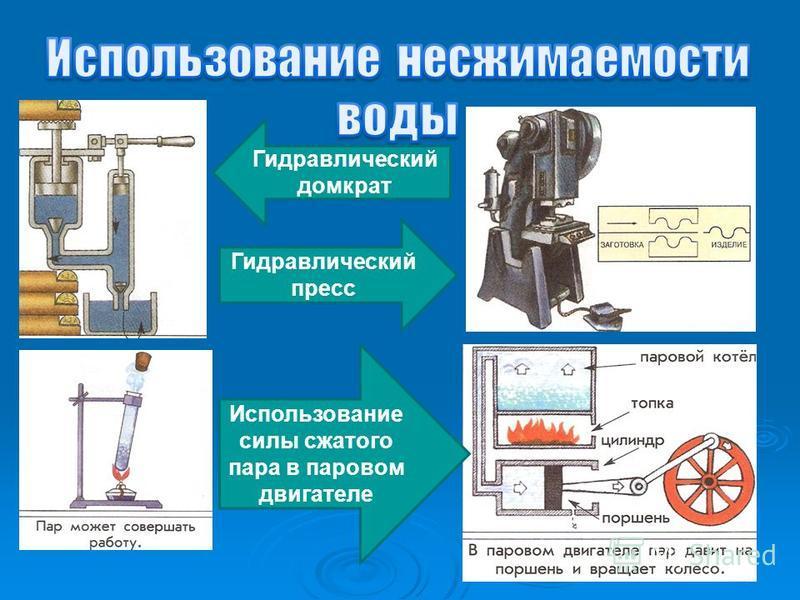 Гидравлический домкрат Гидравлический пресс Использование силы сжатого пара в паровом двигателе