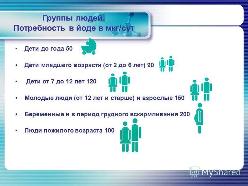 Группы людей. Потребность в йоде в мкг/сут Дети до года 50 Дети младшего возраста (от 2 до 6 лет) 90 Дети от 7 до 12 лет 120 Молодые люди (от 12 лет и старше) и взрослые 150 Беременные и в период грудного вскармливания 200 Люди пожилого возраста 100