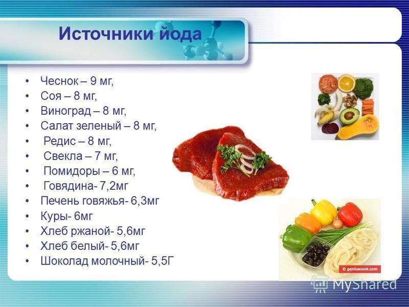Источники йода Чеснок – 9 мг, Соя – 8 мг, Виноград – 8 мг, Салат зеленый – 8 мг, Редис – 8 мг, Свекла – 7 мг, Помидоры – 6 мг, Говядина- 7,2 мг Печень говяжья- 6,3 мг Куры- 6 мг Хлеб ржаной- 5,6 мг Хлеб белый- 5,6 мг Шоколад молочный- 5,5Г