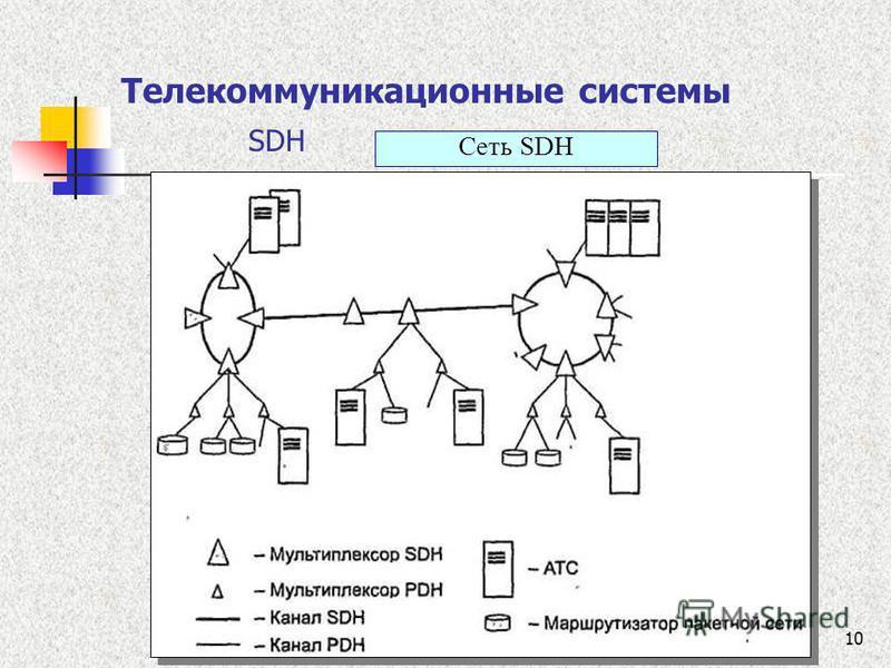 10 Телекоммуникационные системы SDH Сеть SDН
