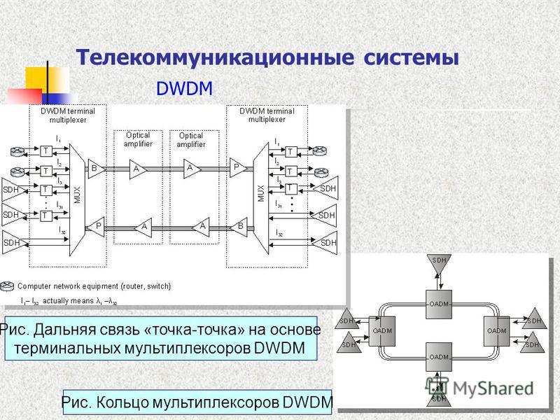 16 Телекоммуникационные системы DWDM Рис. Кольцо мультиплексоров DWDM Рис. Дальняя связь «точка-точка» на основе терминальных мультиплексоров DWDM