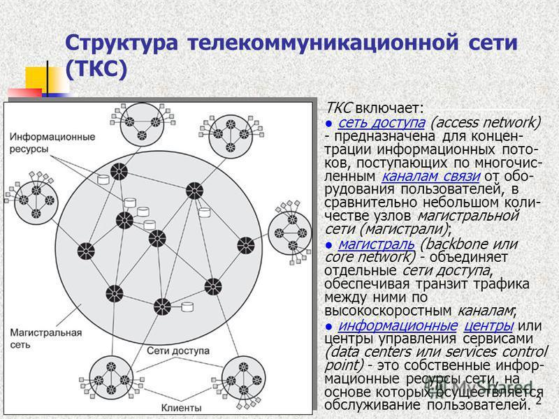 2 Структура телекоммуникационной сети (ТКС) ТКС включает: сеть доступа (access network) - предназначена для концентрации информационных потоков, поступающих по многочисленным каналам связи от оборудования пользователей, в сравнительно небольшом колич