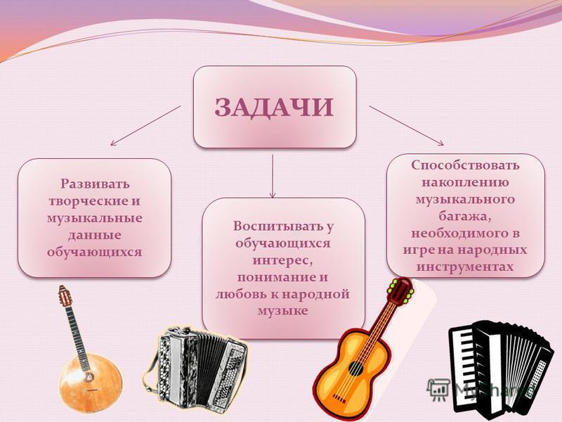 ЗАДАЧИ Воспитывать у обучающихся интерес, понимание и любовь к народной музыке Способствовать накоплению музыкального багажа, необходимого в игре на народных инструментах Развивать творческие и музыкальные данные обучающихся