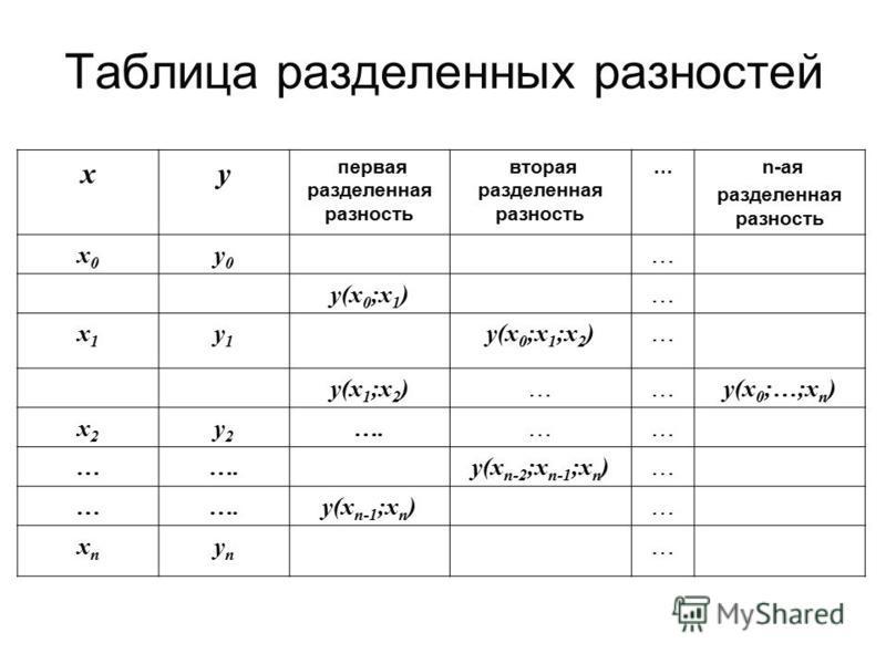 Таблица разделенных разностей xy первая разделенная разность вторая разделенная разность … n-ая разделенная разность x0x0 y0y0 … y(x 0 ;x 1 ) … x1x1 y1y1 y(x 0 ;x 1 ;x 2 ) … y(x 1 ;x 2 ) …… y(x 0 ;…;x n ) x2x2 y2y2 …. …… … y(x n-2 ;x n-1 ;x n ) … …….