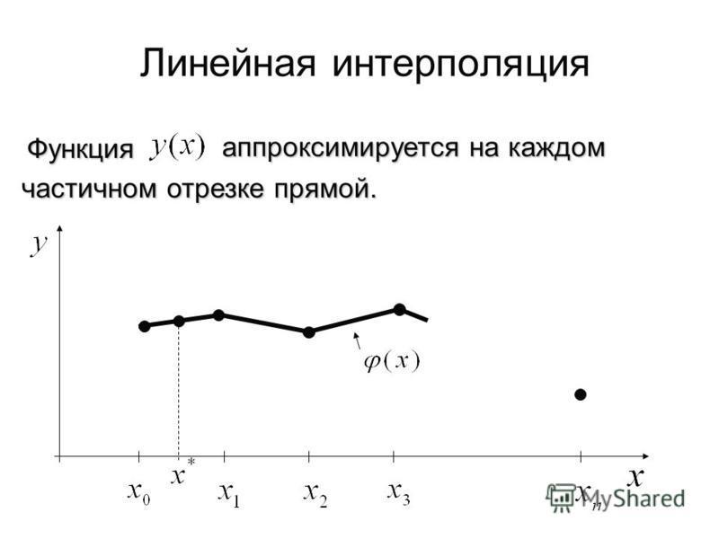 Функция аппроксимируется на каждом частичном отрезке прямой. Линейная интерполяция
