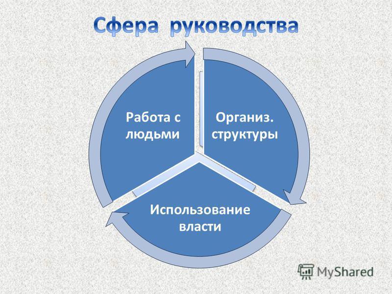 Организ. структуры Использование власти Работа с людьми