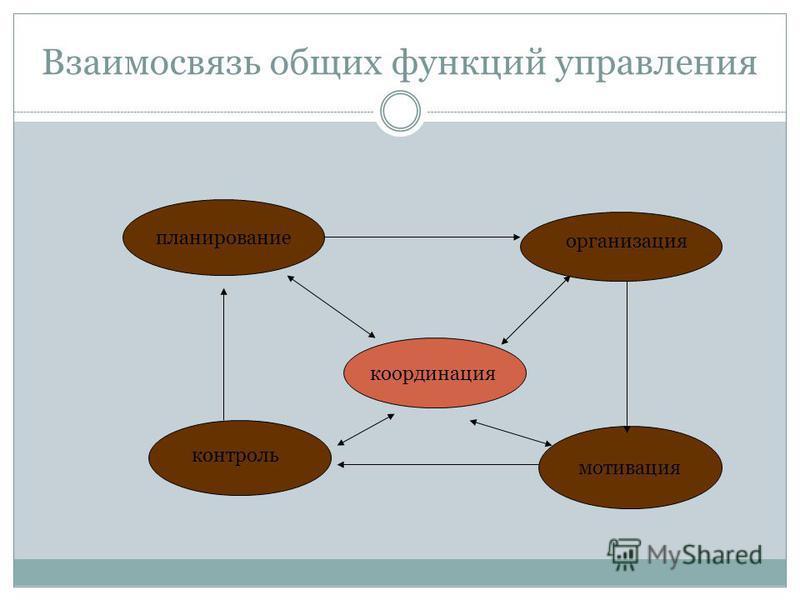 Взаимосвязь общих функций управления планирование мотивация координация организация контроль