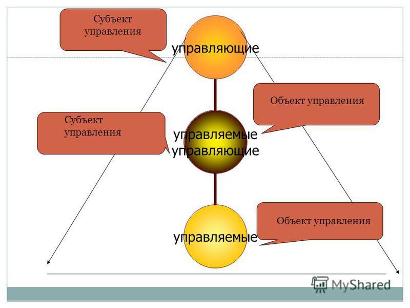 управляемые управляющие управляемые Субъект управления Объект управления