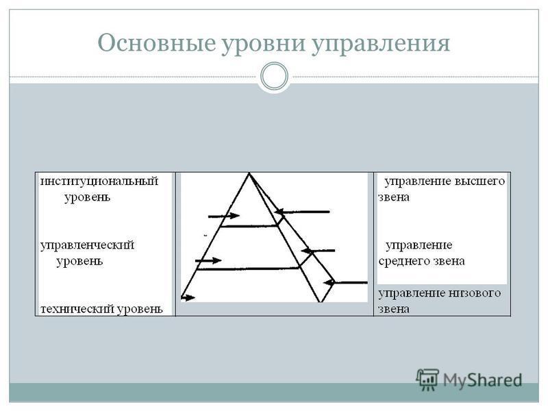 Основные уровни управления