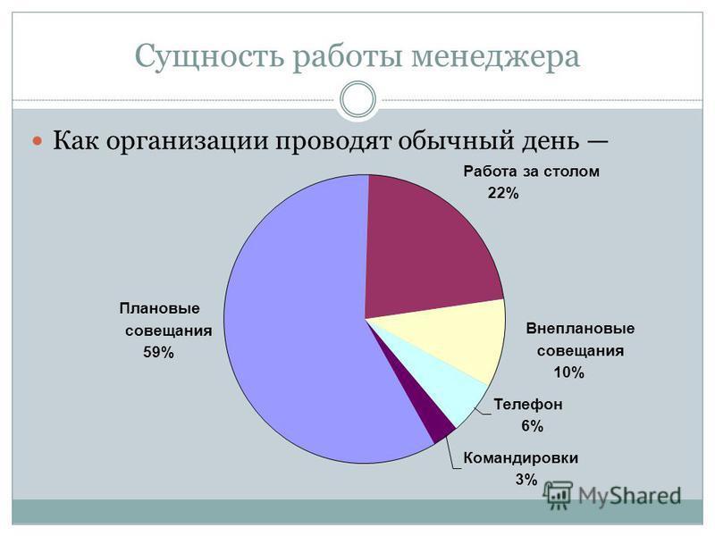 Сущность работы менеджера Как организации проводят обычный день Внеплановые Плановые совещания 59% Работа за столом 22% совещания 10% Телефон 6% Командировки 3%