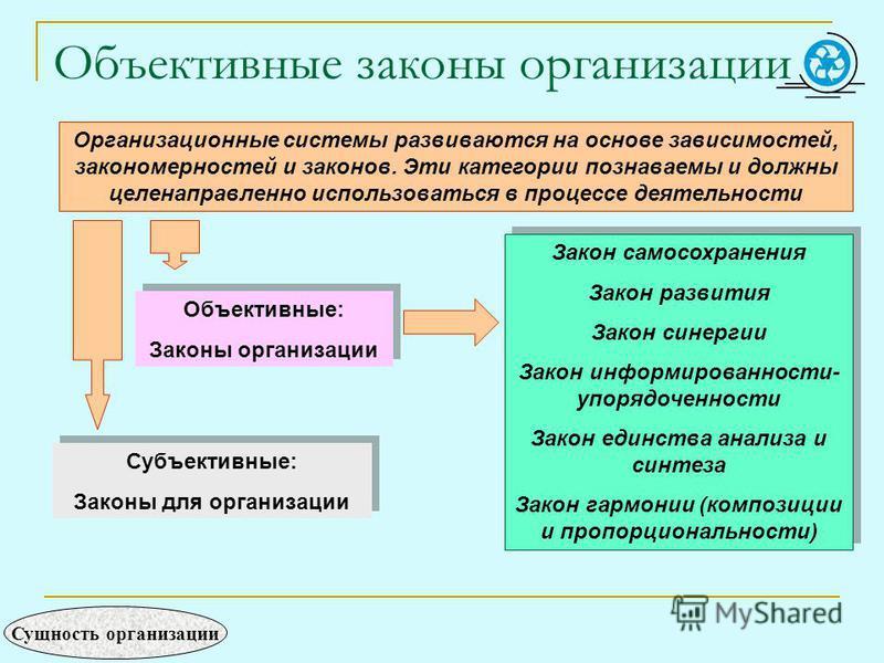 Объективные законы организации Организационные системы развиваются на основе зависимостей, закономерностей и законов. Эти категории познаваемы и должны целенаправленно использоваться в процессе деятельности Закон самосохранения Закон развития Закон с