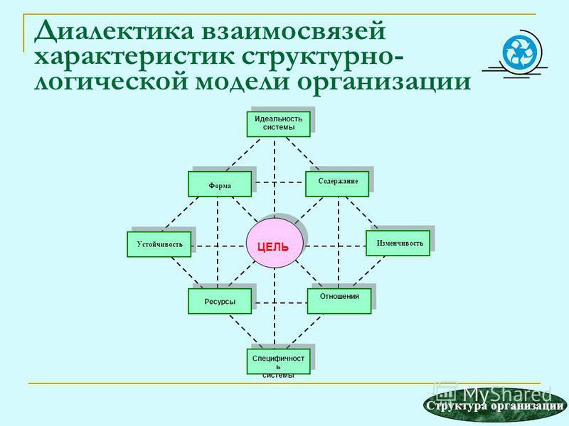 Диалектика взаимосвязей характеристик структурно- логической модели организации Идеальность системы Содержание Изменчивость Отношения Специфичност ь системы Форма Устойчивость Ресурсы ЦЕЛЬ Структура организации