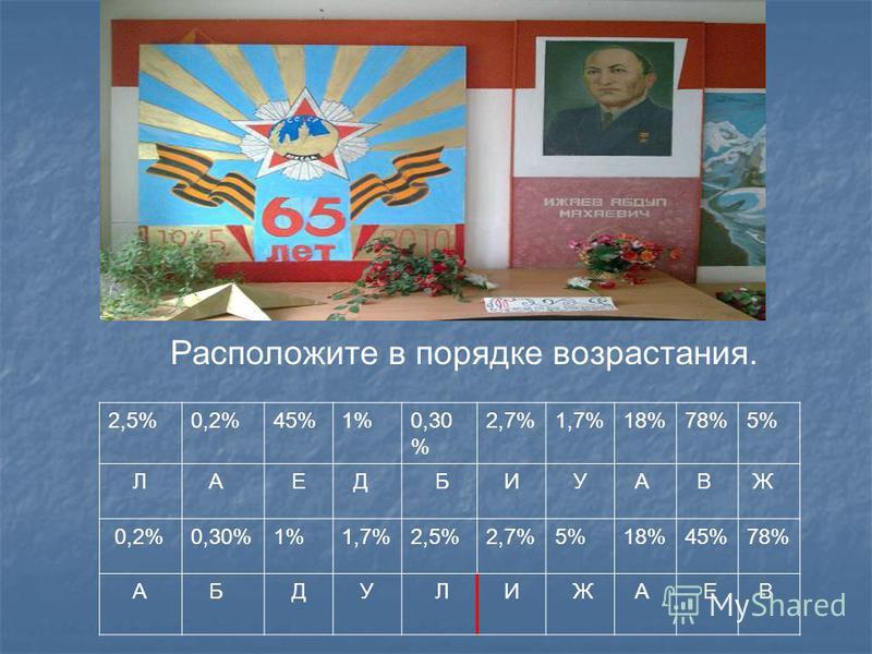 2,5%0,2%45%1%0,30 % 2,7%1,7%18%78%5% Л А Е Д Б И У А В Ж 0,2%0,30%1%1,7%2,5%2,7%5%18%45%78% А Б Д У Л И Ж А Е В Расположите в порядке возрастания.