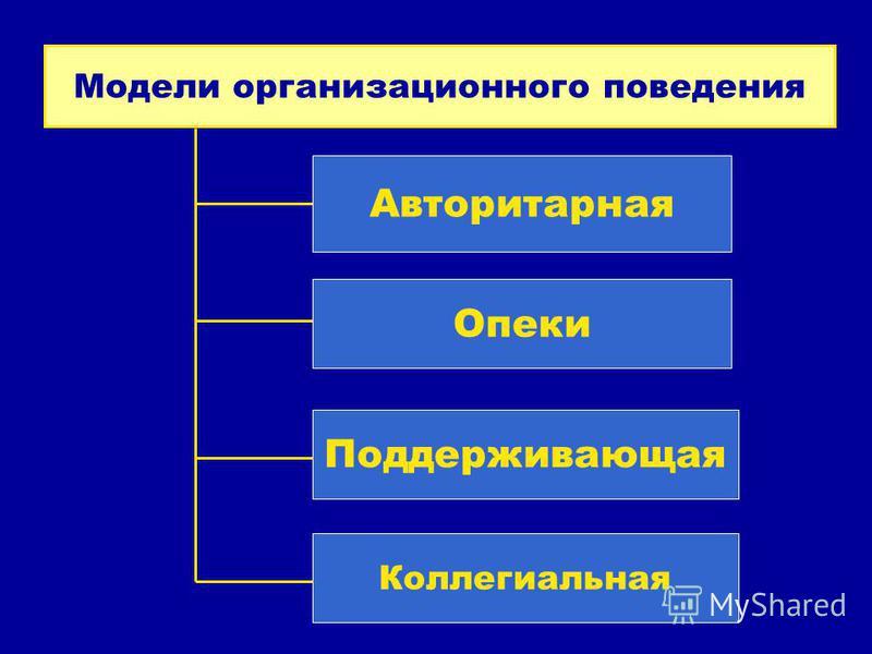 Модели организационного поведения Авторитарная Опеки Поддерживающая Коллегиальная