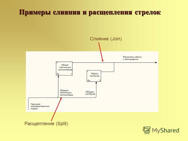 Примеры слияния и расщепления стрелок Расщепление (Split) Слияние (Join)