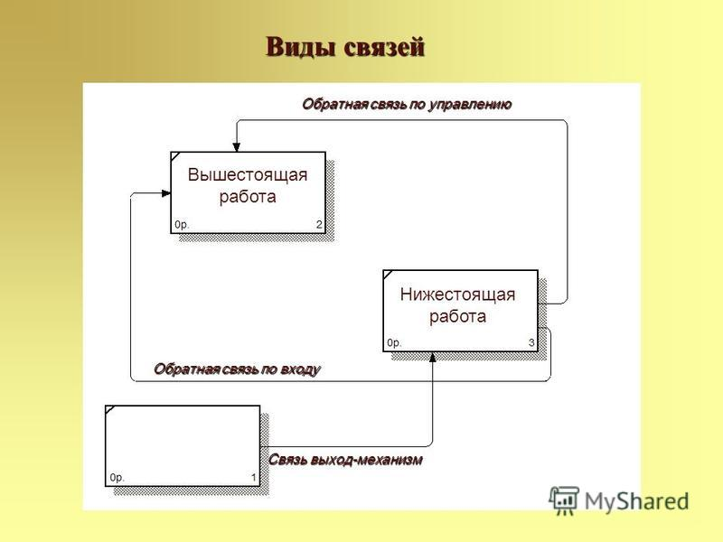 Виды связей Обратная связь по управлению Обратная связь по входу Связь выход-механизм Вышестоящая работа Нижестоящая работа