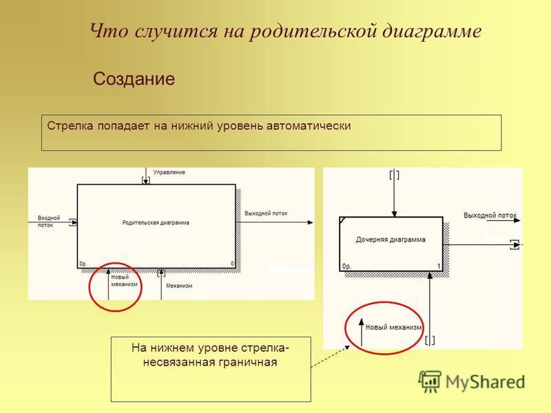 Что случится на родительской диаграмме Создание Стрелка попадает на нижний уровень автоматически На нижнем уровне стрелка- несвязанная граничная