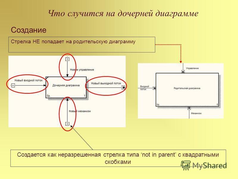 Что случится на дочерней диаграмме Создание Стрелка НЕ попадает на родительскую диаграмму Создается как неразрешенная стрелка типа not in parent с квадратными скобками